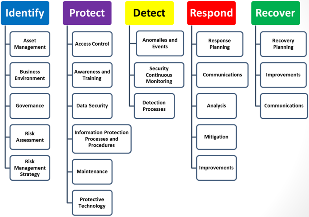 NIST Cybersecurity Framework Functions and Categories