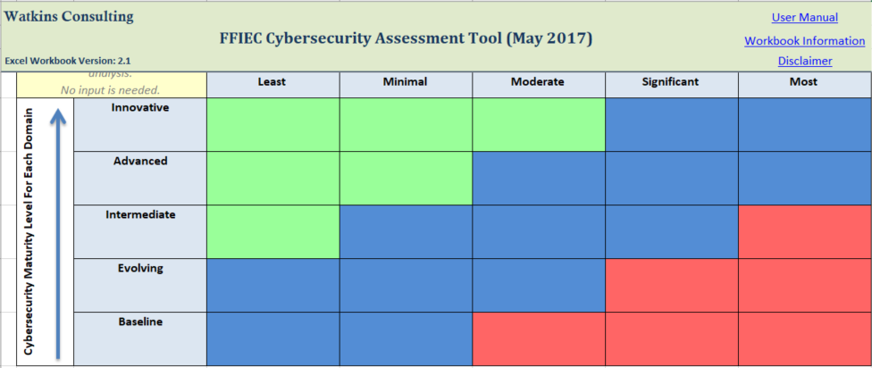 ffiec cybersecurity assessment tool - watkins consulting