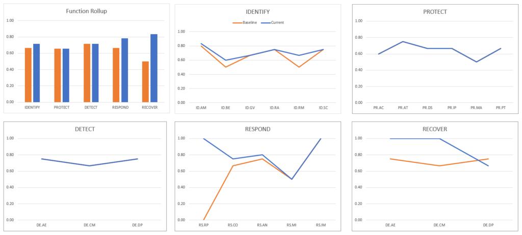 NIST CSF Comparison Screen Shot